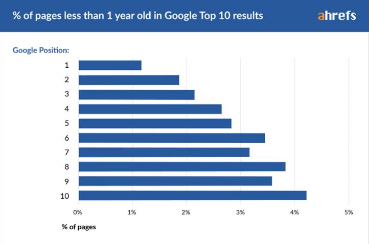网站域名年龄一年谷歌排名前十占比