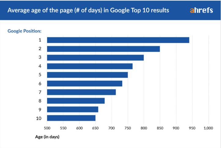 谷歌排名前十域名年龄